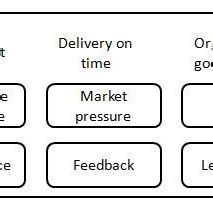 Agile software development Research Paper Example