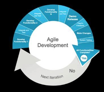 Research paper on agile methodology